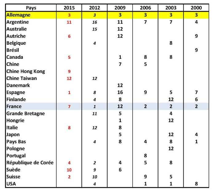 tableau des Titres obtenus par Pays sur les 15 dernières années (6 FISM).