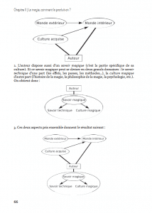 L'Arc-en-Ciel Magique de Juan TAMARIZ - la magie comment la produit-on